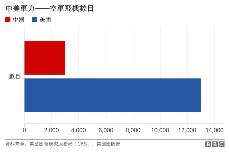 中美軍力——空軍飛機數目 BBC中文網