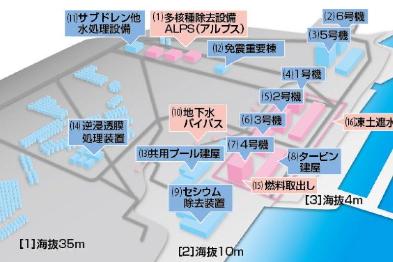 福島核電廠目前的狀況。