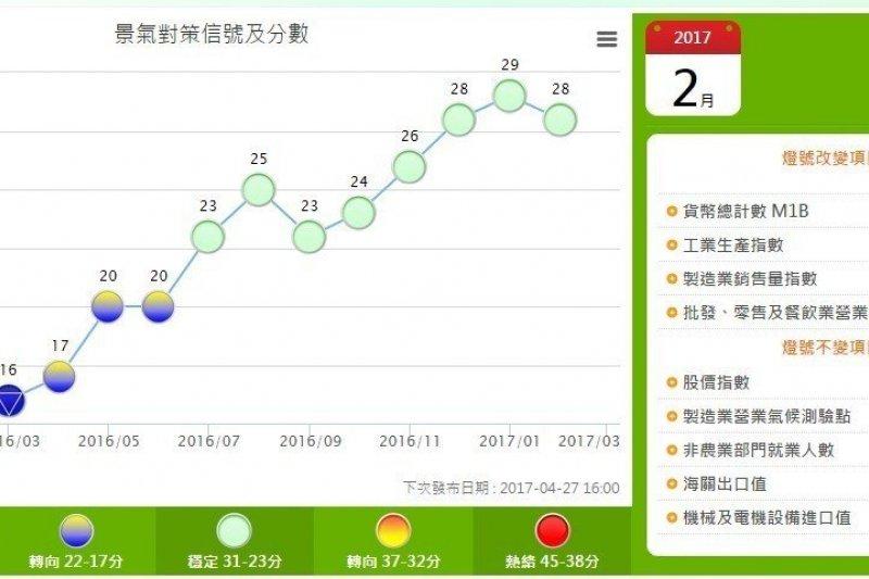 國發會今(27)日公布2月景氣燈號續呈綠燈,此為去年7月以來連續第8個呈現代表景氣「穩定」的綠燈。雖然綜合判斷分數較上月減少1分降至28分, 國發會經濟發展處處長吳明蕙強調,儘管分數小幅下滑,但整體經濟向上趨勢不變,景氣呈現穩步回溫的狀態。(取自國發會)