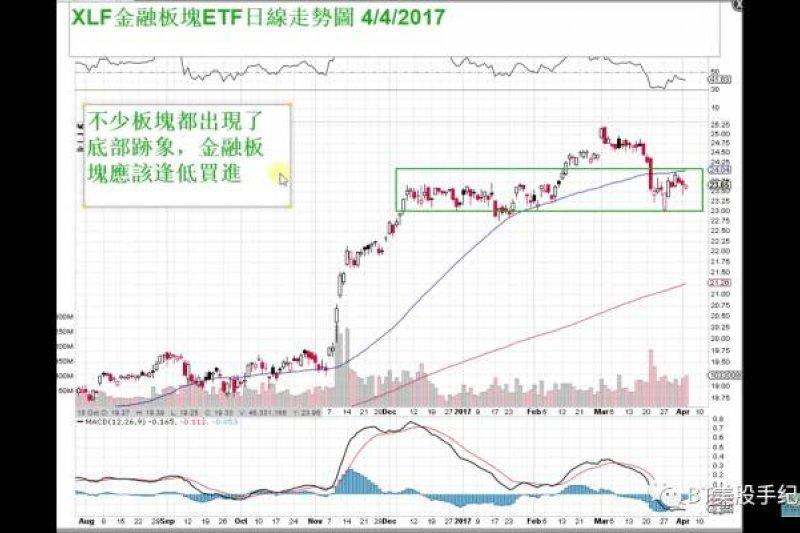 2017-04-05-BT美股04