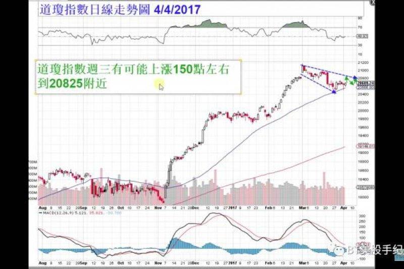 2017-04-05-BT美股02