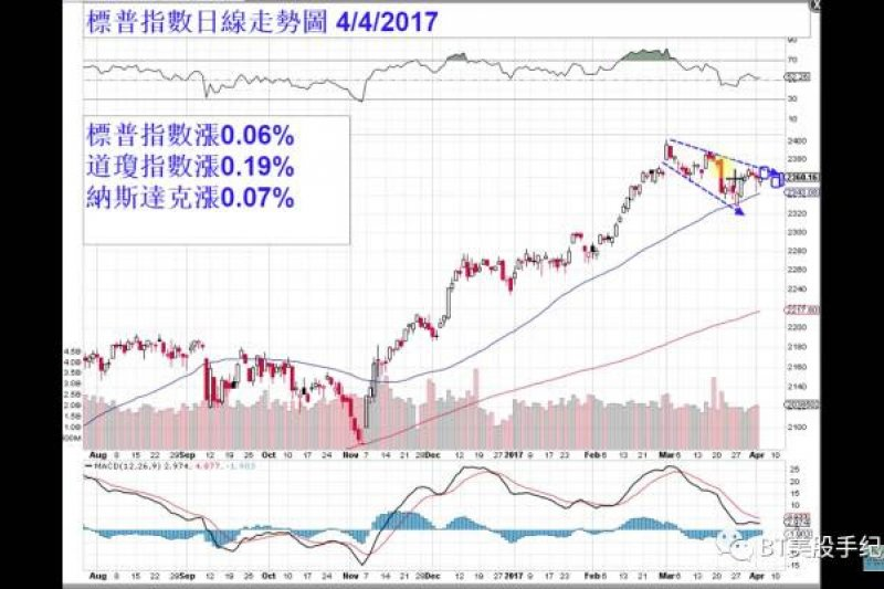 2017-04-05-BT美股