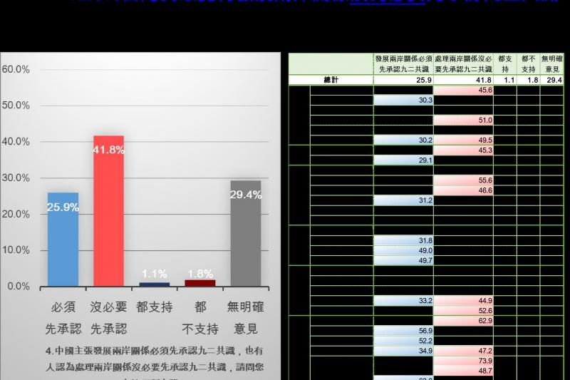 在九二共識部分,41.8%的民眾認為沒有必要先承認的必要。(新台灣國策智庫提供)