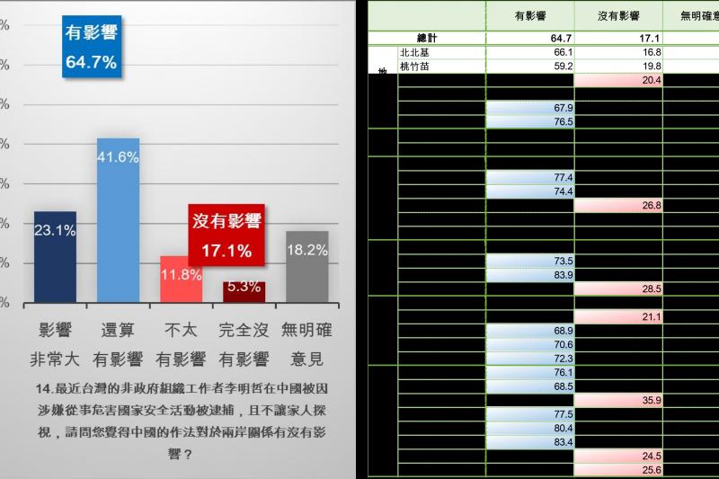 新台灣國策智庫也針對李明哲事件向大眾蒐集意見,結果有64.7%的民眾認為此事件對兩岸關係有影響。(新台灣國策智庫提供)