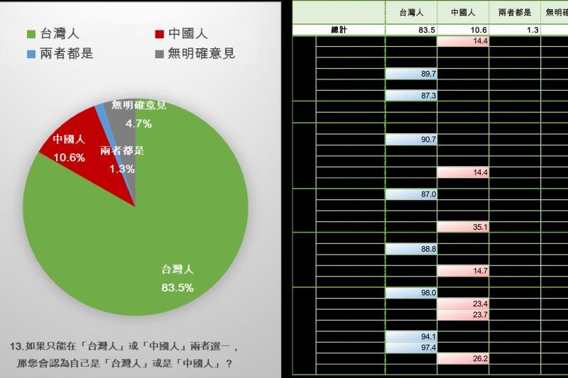 在台灣自我認同部分,如果在台灣人、中國人間只能選1個,則有83.5%的民眾會說自己是台灣人。(新台灣國策智庫提供)