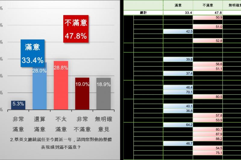 在首長滿意度方面,總統蔡英文滿意度33.4%,不滿意度47.8,優於行政院長林全的滿意度27.7%,不滿意度51.3%。(新台灣國策智庫提供)