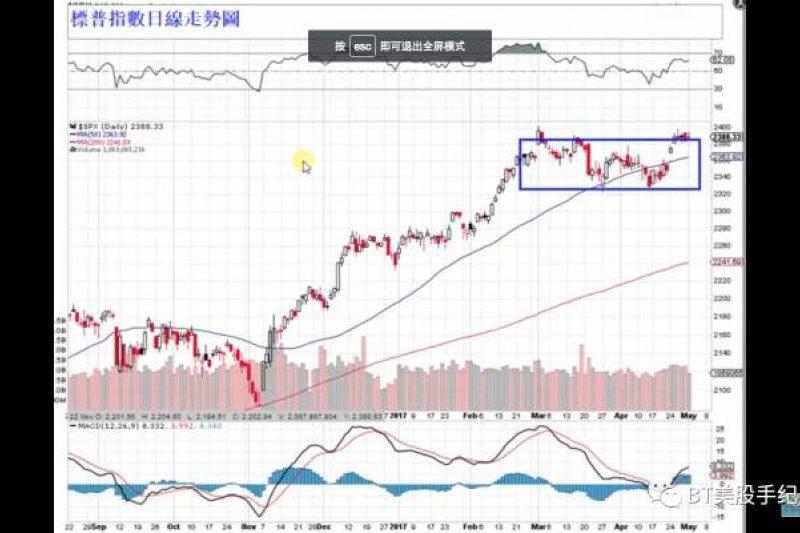 2017-05-02-BT美股06