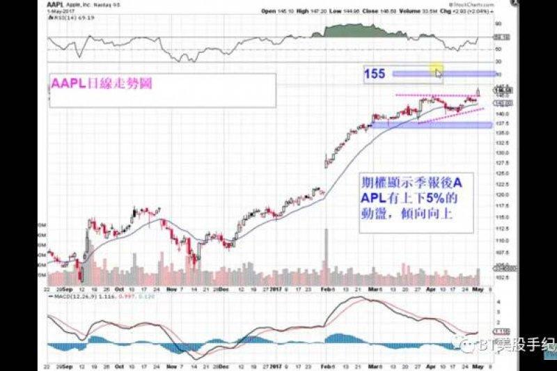 2017-05-02-BT美股04