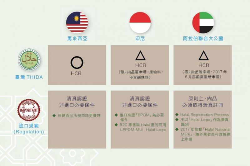 2017-05-29-伊斯蘭教國家清真認證進口規範-商發院提供