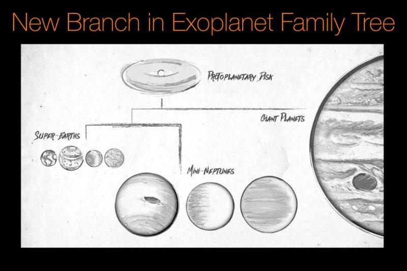研究人員也發現,絕大多數太陽系外行星可歸為兩類:一種是類似地球的岩石行星,直徑可達地球的1.75倍,科學家暱稱為「大地球」;另一種是氣態行星,直徑是地球的2到3.5倍,比海王星略小一些,因此被叫做「小海王星」。(NASA)