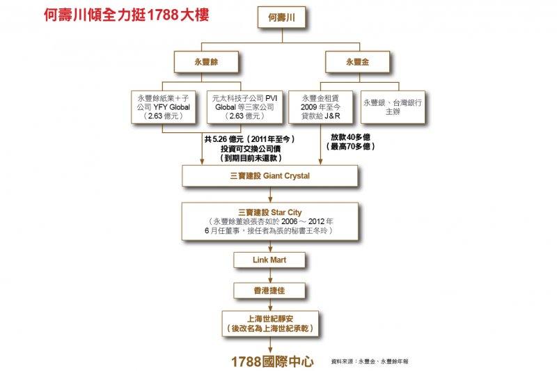 何壽川傾全力挺1788大樓