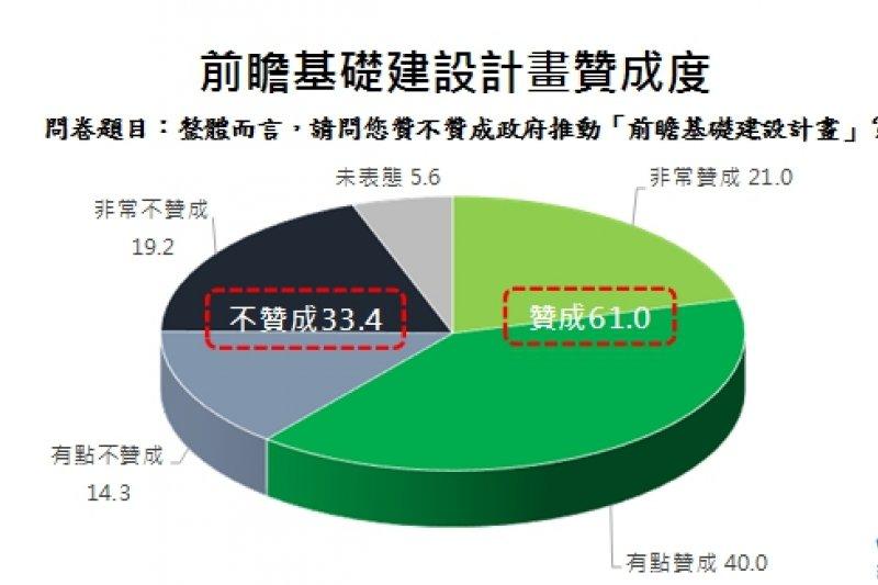 台灣世代智庫民意調查。(台灣世代智庫提供)