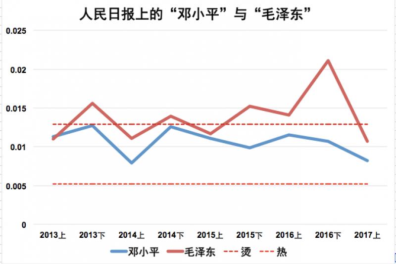 2017上半年,毛澤東、鄧小平均未達燙詞線,屬普通熱詞。(作者提供)
