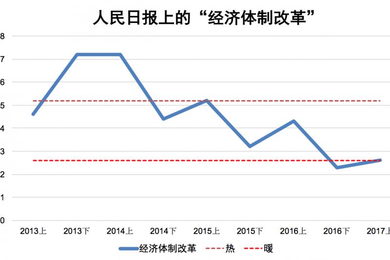 2013年以來「經濟體制改革」走勢如圖。(作者提供)