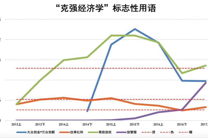 李克強經濟學(Likonomics)是巴克萊資本創造的一個新詞,用來指代李克強為中國制定的經濟增長計劃。但從人民日報和慧科抽樣搜索看2013年以來克強用語的語象變化,顯示這些詞語的語溫探高不易,且波動不小。(作者提供)