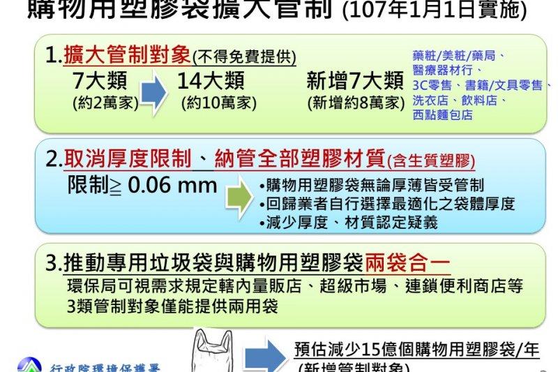 107年將擴大禁止提供免費塑膠袋管制範圍,預估管制對象從2萬家新增至約10萬家業者。(取自行政院環保署)