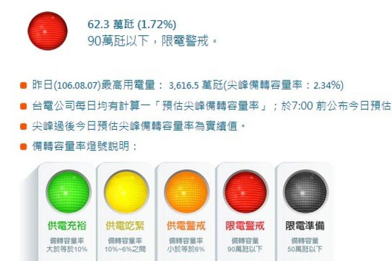 根據台電資料,今(8)日下午1點54分用電量高達3626.6萬瓩,創今年新高、同時也是史上最高用電量。備轉容量則「一如預期」不足90萬瓩,備轉容量率1.72%,寫下史上第二低。(取自台電網站)