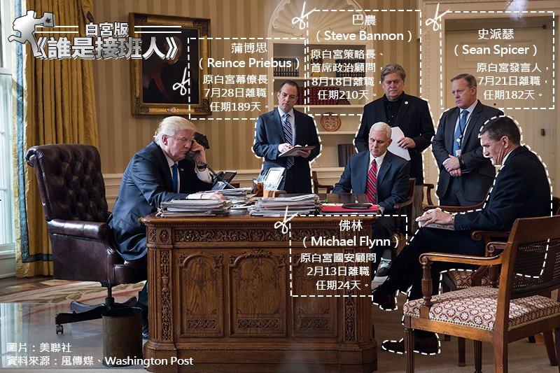 白宮,巴農,川普,蒲博思,佛林,史派瑟,誰是接班人。(製圖:風傳媒、美聯社)