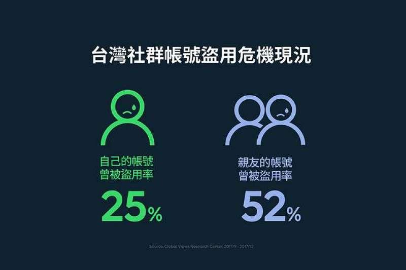 LINE委託遠見雜誌研究「資安認知現況調查」結果,顯現台灣社群用戶暴露在資安風險的程度越來越高。(LINE提供)