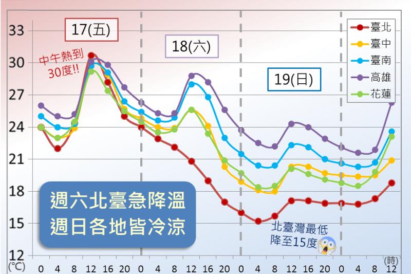 鋒面通過及東北季風增強,天氣明顯轉涼(CWB)