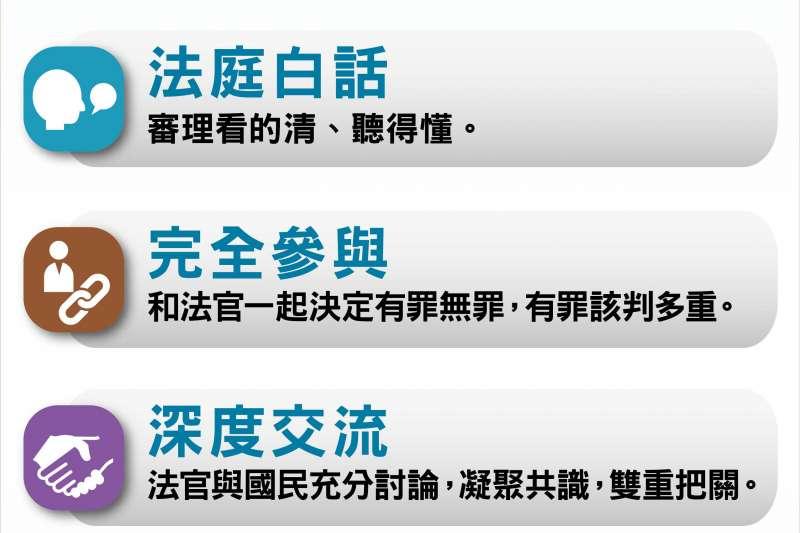 國民參與審判制度7大重點。(司法院提供)