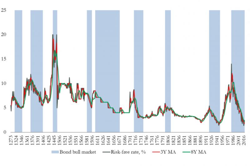 圖二。名目利率與債券牛市週期,1273年-2017年。(取自Bank of England)huitianggrrmmd