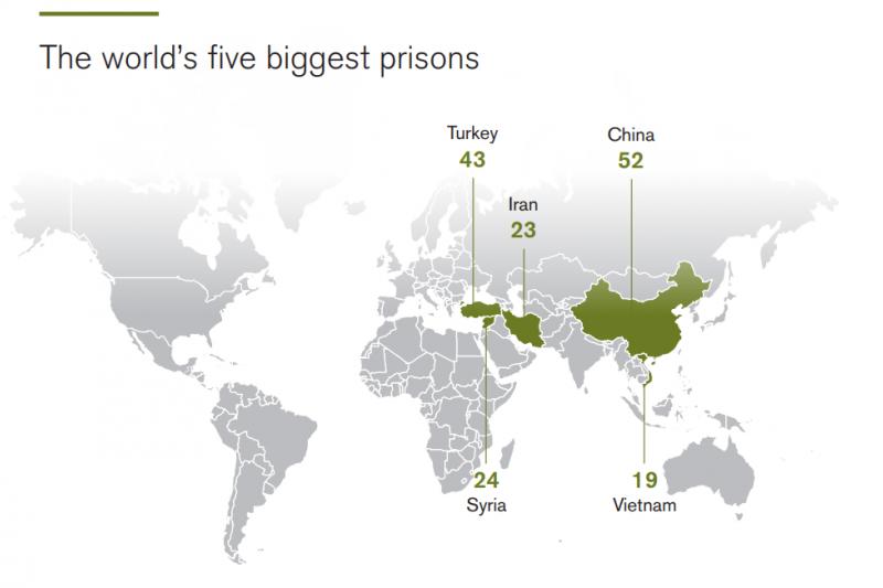 2017年全球記者遭拘禁人數最多國家前五名:中國、土耳其、敘利亞、伊朗、越南。(圖/無國界記者)