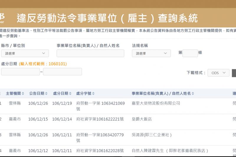 勞動部官方「違法雇主查詢系統」終於上線,目前系統已有2萬7429筆資料。(擷取自違法雇主查詢網站)