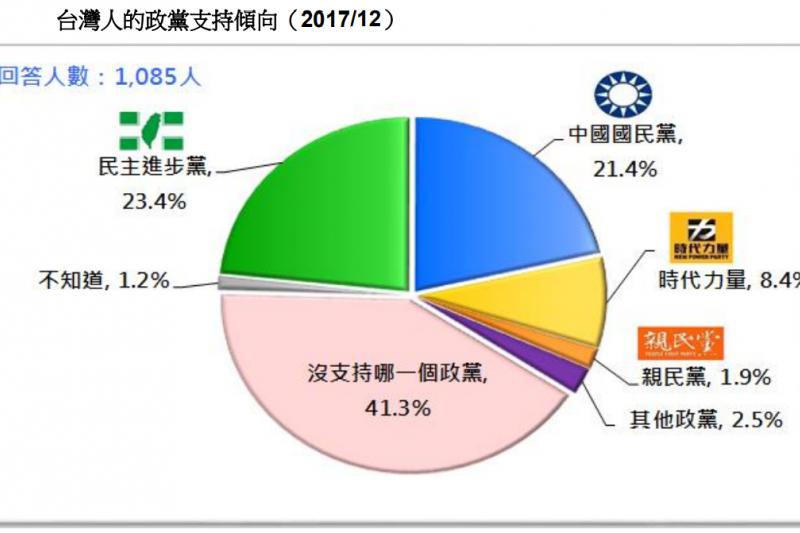 20171230-圖 23:台灣人的政黨支持傾向。(台灣民意基金會提供)