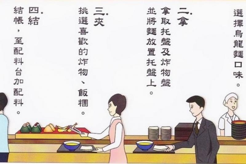 圖一,「丸龜製麵」點餐流程。(資料來源:丸龜製麵店鋪現場購買流程說明) finalcwd4