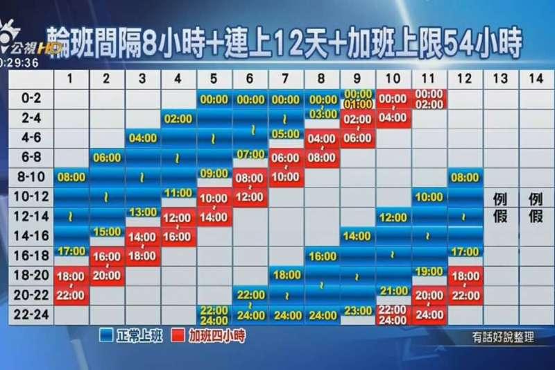 公視《有話好說》製作單位做的圖,意思就是要呈現輪班間隔如果變成8小時,那會是一個多麼恐怖的班表。(取自林佳瑋臉書)