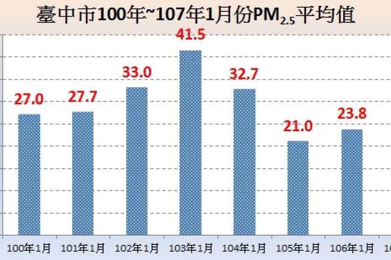 近8年同期,台中PM2.5月均值1月濃度比較明顯下降。(圖/台中市政府提供)