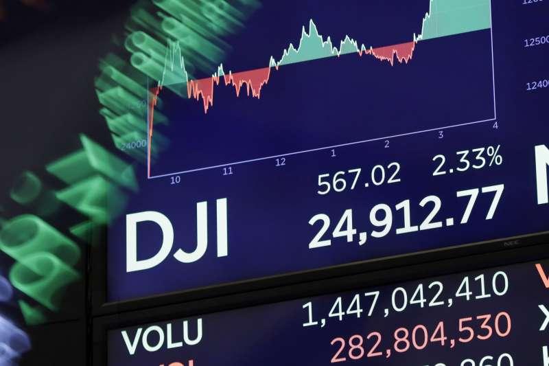 紐約股市道瓊工業指數6日收在24912.77點,上漲567.02點。台股7日受到美股激勵,也同樣上漲逾百點。(美聯社)