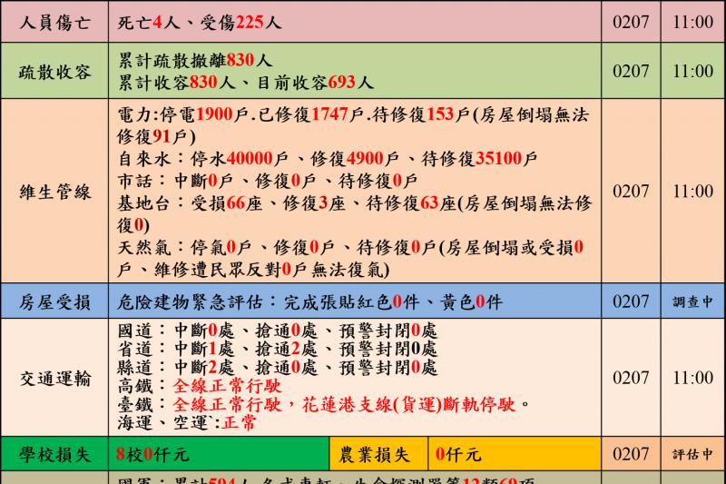 2018年2月6日花蓮地震,災情慘重,7日中午災情統計(中央災害應變中心)