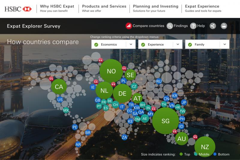 HSBC的全球外派薪資調查,以孟買的平均薪資居冠,台北則倒數第9(名列第44名)。