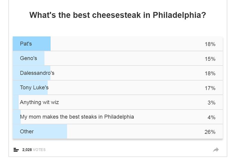 網友對於費城哪家最好吃的起司牛排堡投票結果。(截圖自大聯盟網)