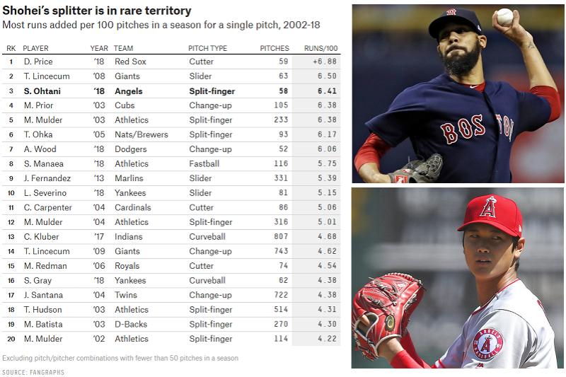 天使大谷的快速指叉球與紅襪普萊斯的卡特球,在fangraph網站的獨有數據裡,目前是本季投手裡最有價值球種1,2名。(截圖自fangraph網站)