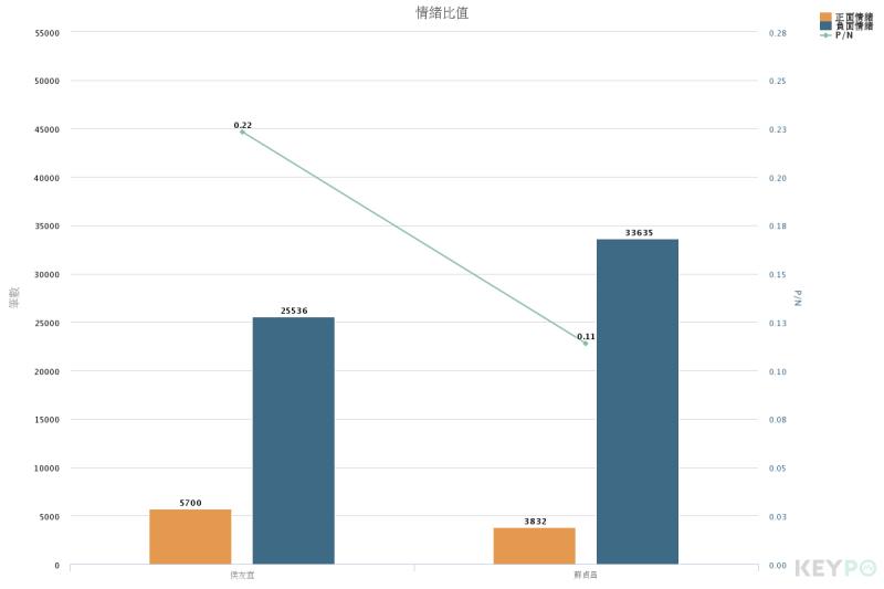 20180413-蘇貞昌與侯友宜網路好感度比較。(Keypo大數據關鍵引擎提供)