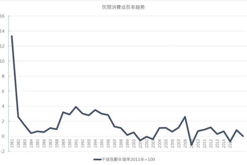 grayice-M1051s50:圖 2:臺灣民間消費成長率趨勢圖:平減指數年增率(單位:%)(取自主計總處)