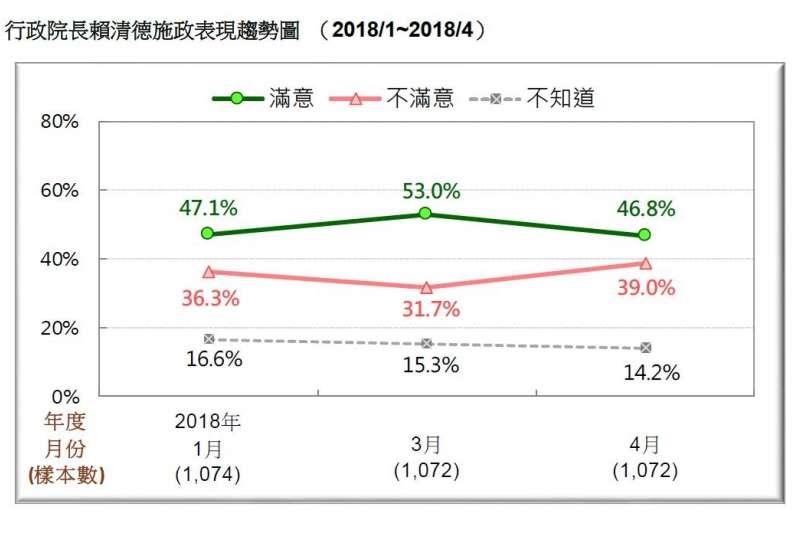 2018-04-22-台灣民意基金會民調,行政院長賴清德施政滿意度,2018年1月至4月。(台灣民意基金會提供)