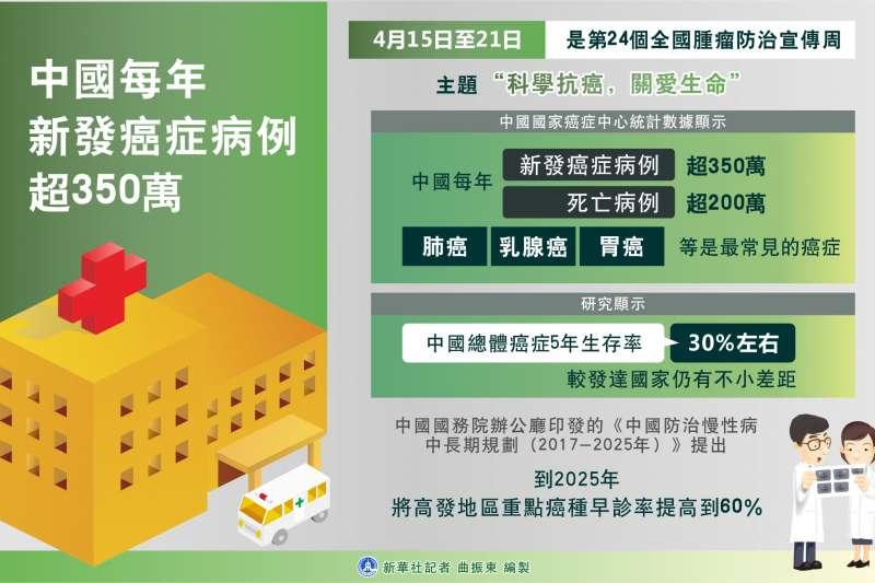中國每年新發癌症病例超350萬(新華社)