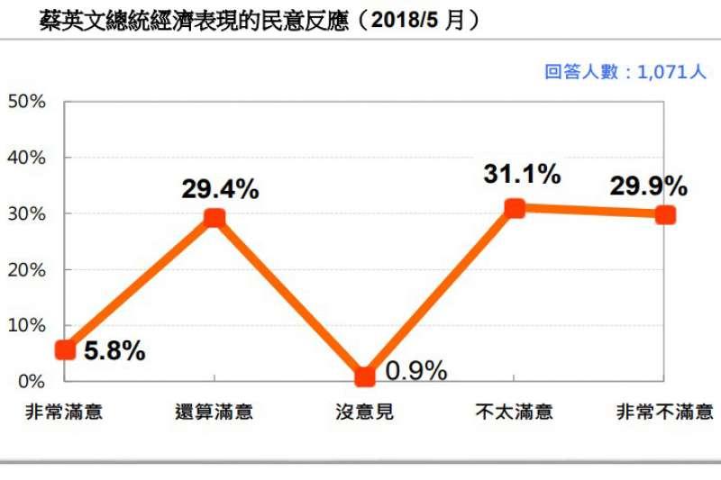 圖 6:蔡英文總統經濟表現的民意反應。(台灣民意基金會提供)