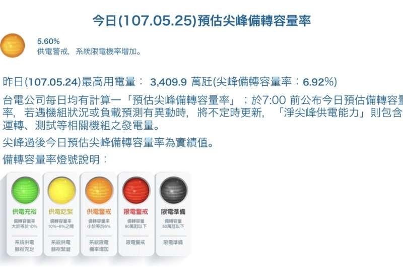 台電今日預估備轉容量率由早上預估的黃色用電吃緊,轉為橘色用電警戒。(翻攝自台電官網)