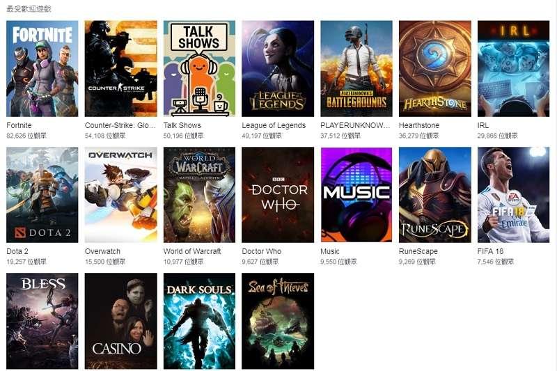 遊戲實況平台《Twitch》上的熱門遊戲排行,《要塞英雄》經常高居第1。 (截圖自Twitch)
