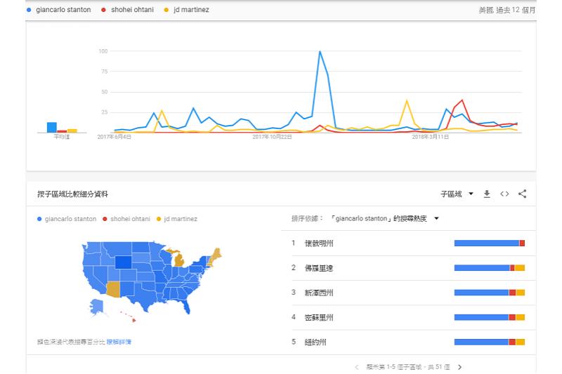 「Google搜尋趨勢」史坦頓在美國45州取得領先。(截圖自Google)