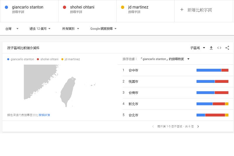 洋基史坦頓在台灣Google搜尋趨勢大勝大谷。(截圖自Google)