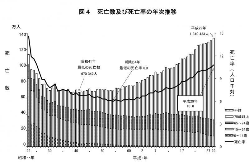 日本歷年死亡人數與死亡率。(厚生勞動省)