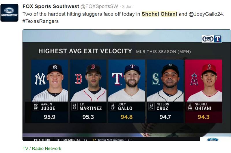 天使大谷平均揮棒速度達94.3英哩,排在所有大聯盟打者第5快。(截圖自福斯西南運動台推特)