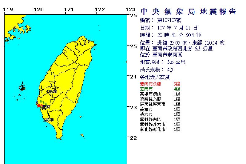 晚間8時41分,台南市安南區發生芮氏規模4.3地震,深度5.6公里,最大震度台南市永康區5級。(翻攝中央氣象局網站)