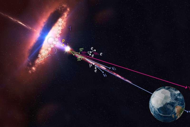 獵戶座「耀變體」(blazar)「TXS 0506+056」射出伽瑪射線與高能微中子(IceCube/NASA)